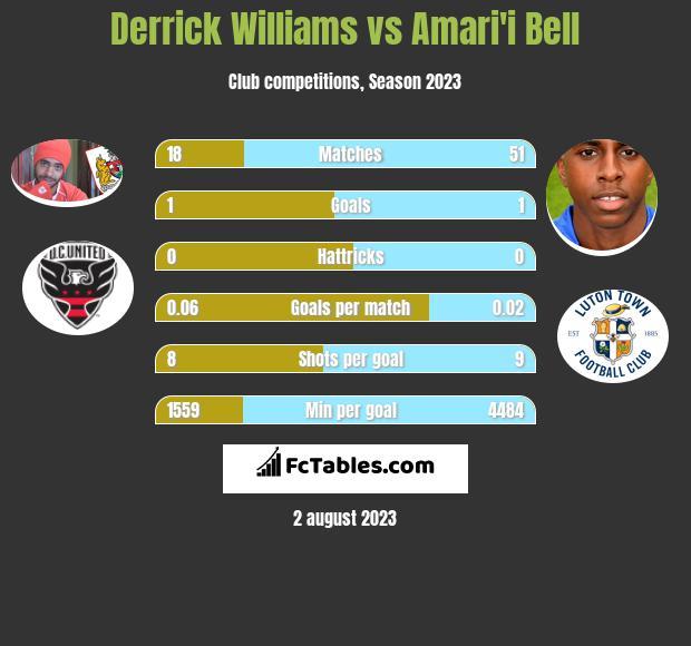 Derrick Williams vs Amari'i Bell infographic