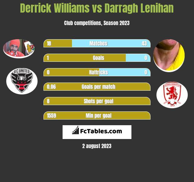 Derrick Williams vs Darragh Lenihan infographic