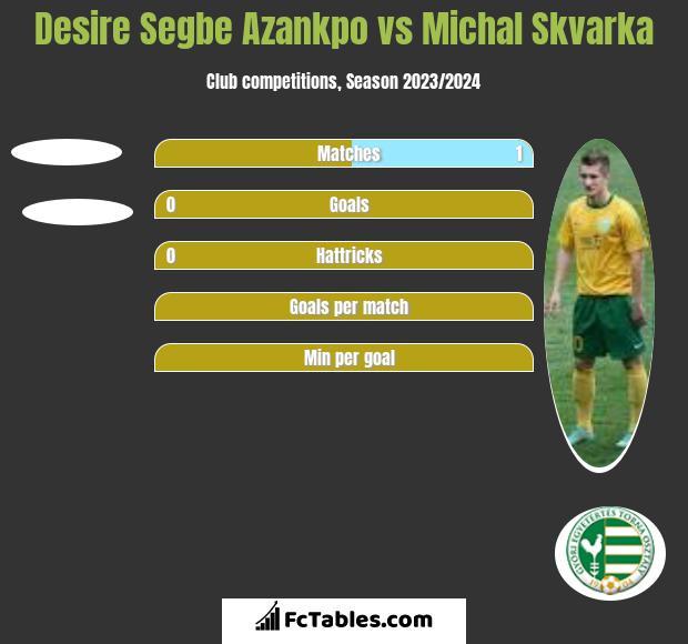 Desire Segbe Azankpo vs Michal Skvarka h2h player stats