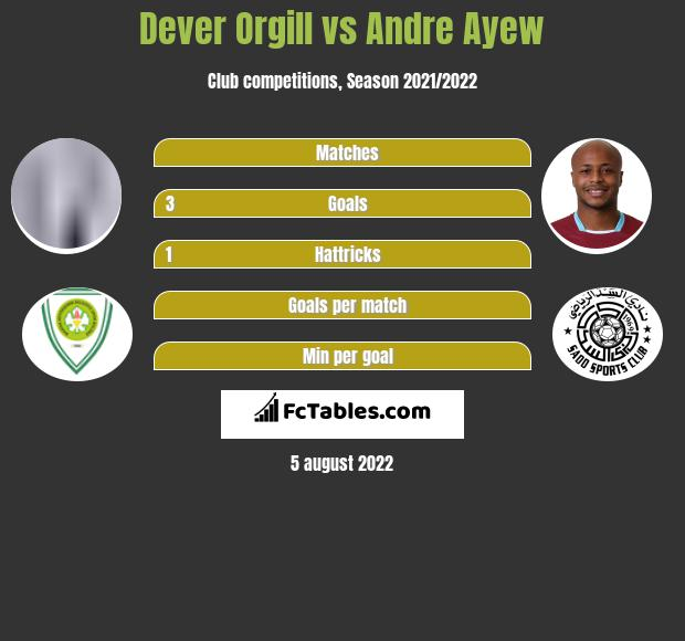 Dever Orgill vs Andre Ayew h2h player stats