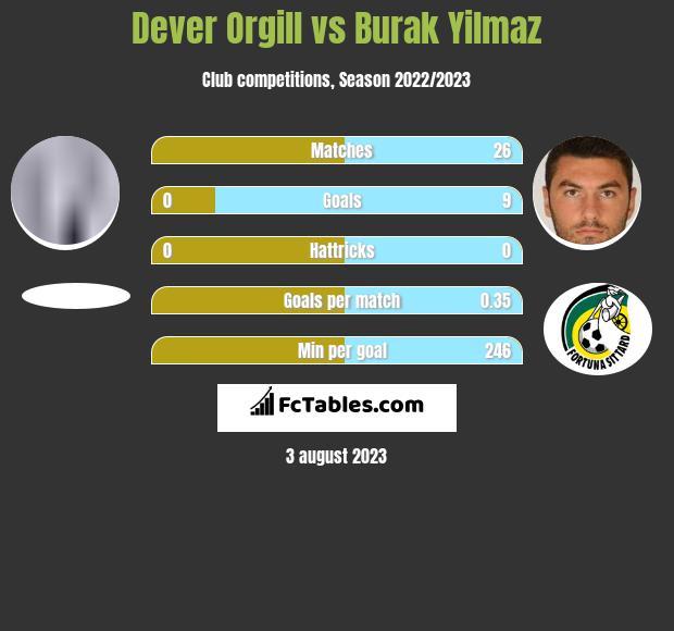 Dever Orgill vs Burak Yilmaz h2h player stats