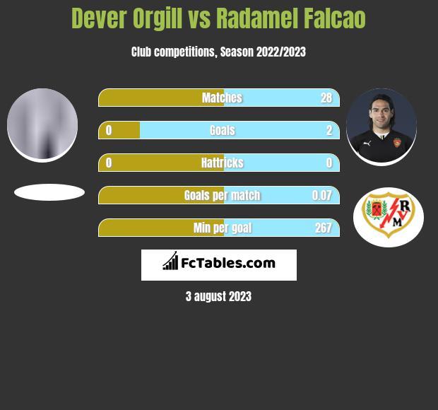 Dever Orgill vs Radamel Falcao infographic