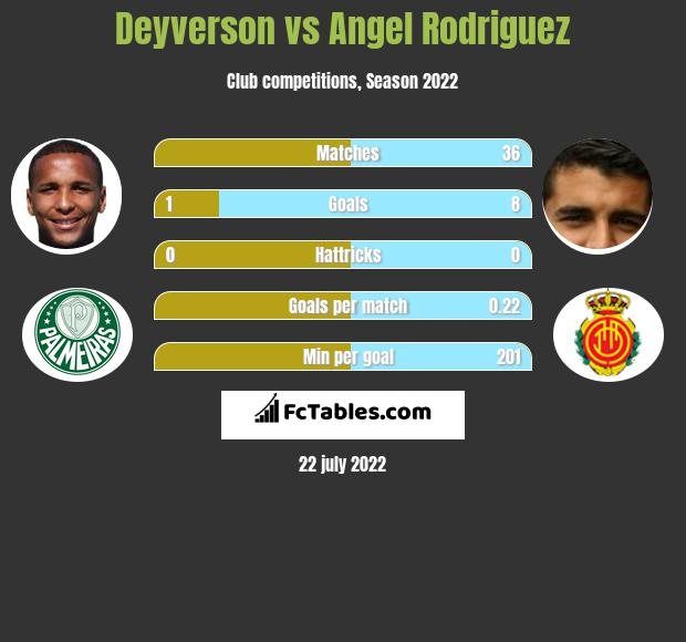 Deyverson vs Angel Rodriguez infographic
