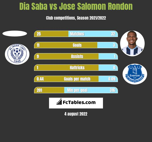 Dia Saba vs Jose Salomon Rondon h2h player stats