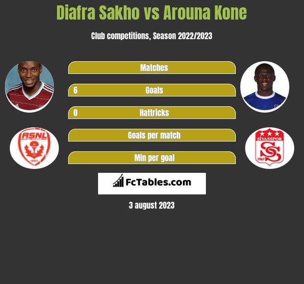 Diafra Sakho vs Arouna Kone infographic