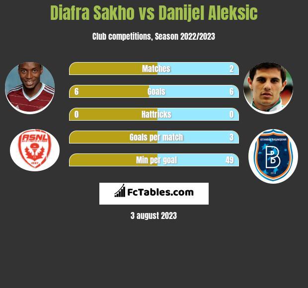 Diafra Sakho vs Danijel Aleksic infographic