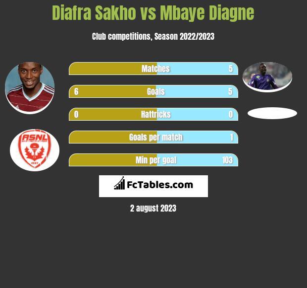 Diafra Sakho vs Mbaye Diagne infographic
