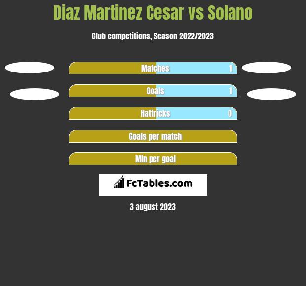 Diaz Martinez Cesar vs Solano h2h player stats