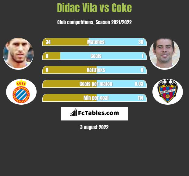 Didac Vila vs Coke infographic