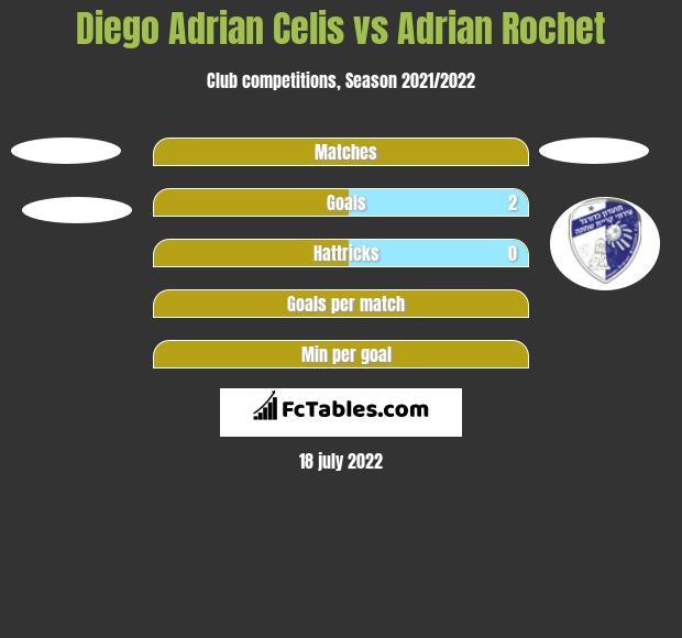 Diego Adrian Celis vs Adrian Rochet h2h player stats