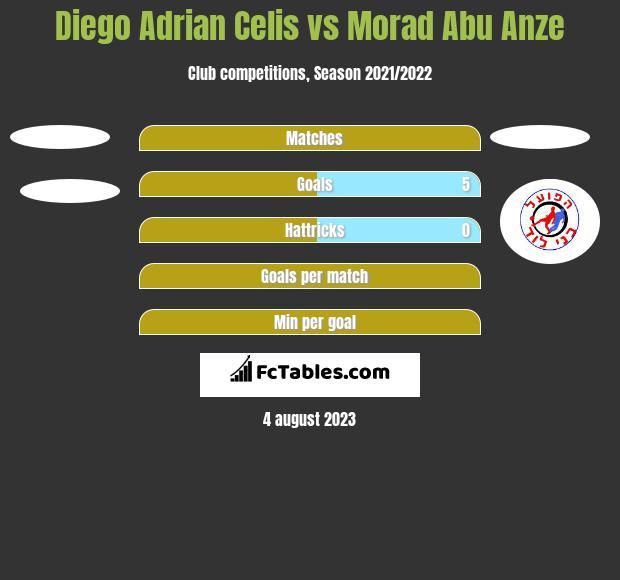 Diego Adrian Celis vs Morad Abu Anze h2h player stats