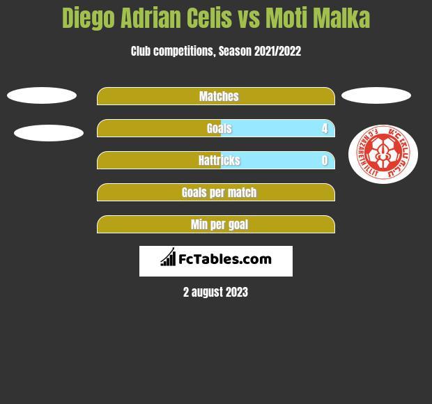 Diego Adrian Celis vs Moti Malka h2h player stats