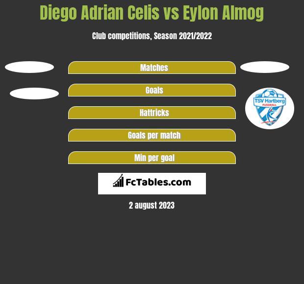 Diego Adrian Celis vs Eylon Almog h2h player stats