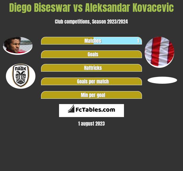 Diego Biseswar vs Aleksandar Kovacevic infographic