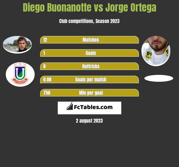 Diego Buonanotte vs Jorge Ortega h2h player stats