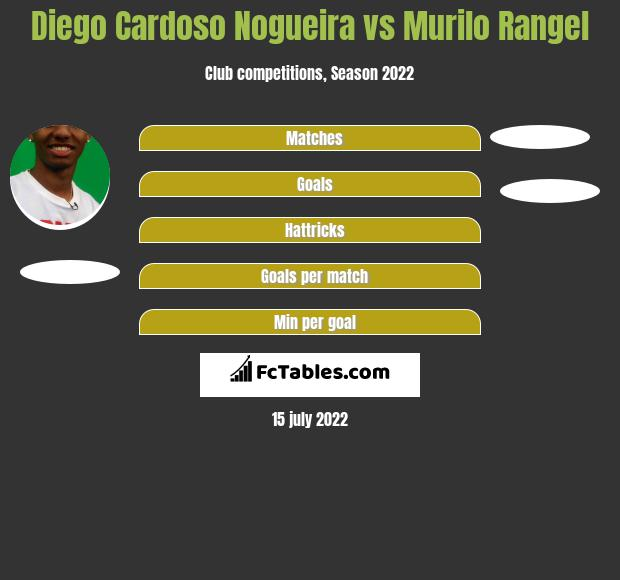 Diego Cardoso Nogueira vs Murilo Rangel h2h player stats