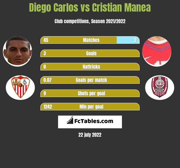 Diego Carlos vs Cristian Manea infographic