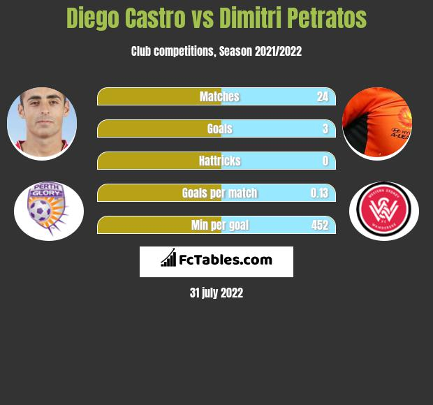 Diego Castro infographic statistics for Perth Glory