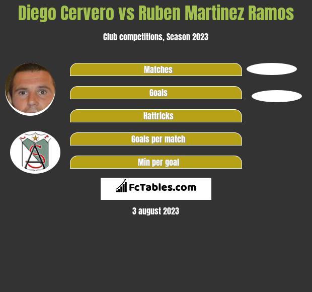 Diego Cervero vs Ruben Martinez Ramos h2h player stats
