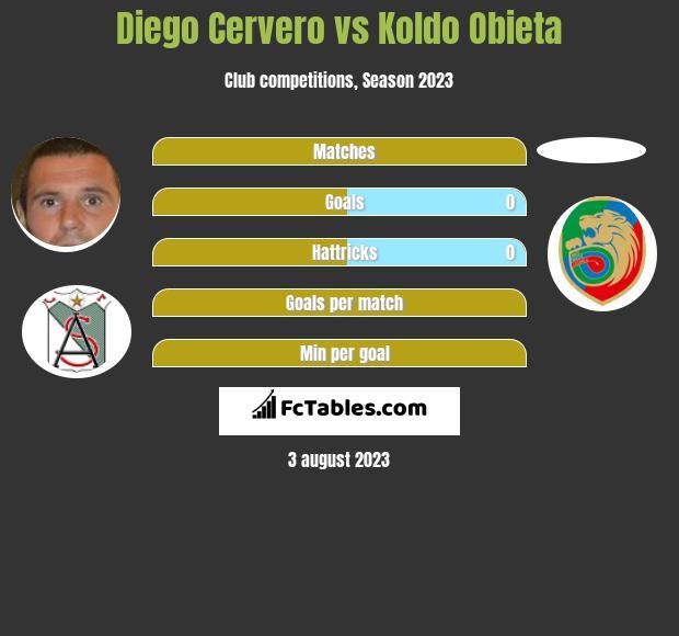 Diego Cervero vs Koldo Obieta h2h player stats
