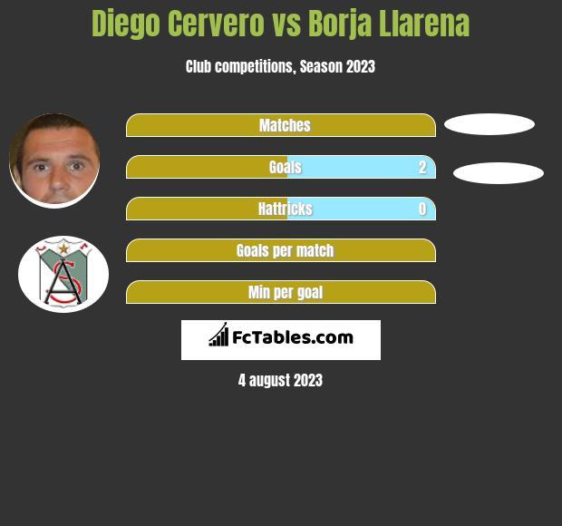 Diego Cervero vs Borja Llarena h2h player stats