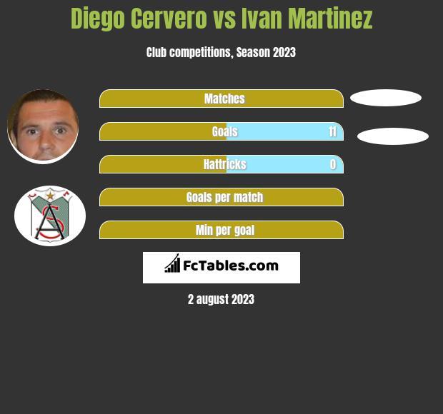 Diego Cervero vs Ivan Martinez h2h player stats