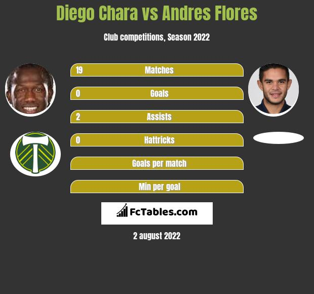 Diego Chara vs Andres Flores infographic