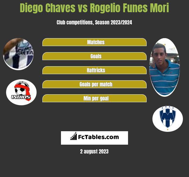 Diego Chaves vs Rogelio Funes Mori infographic