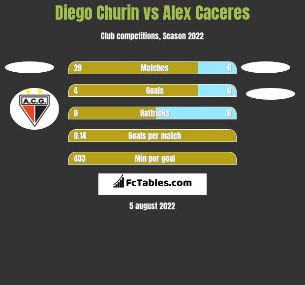 Diego Churin vs Alex Caceres h2h player stats