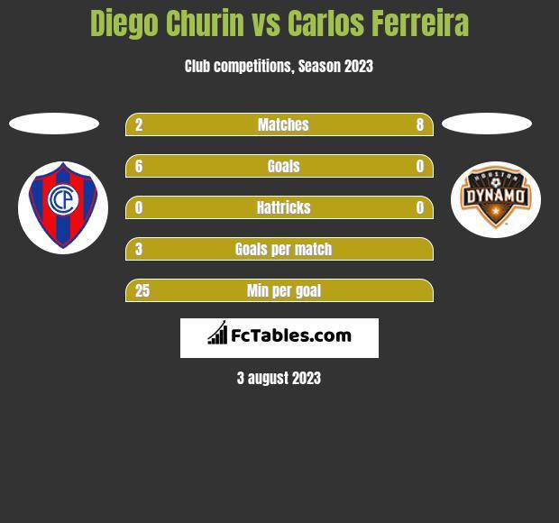 Diego Churin vs Carlos Ferreira h2h player stats