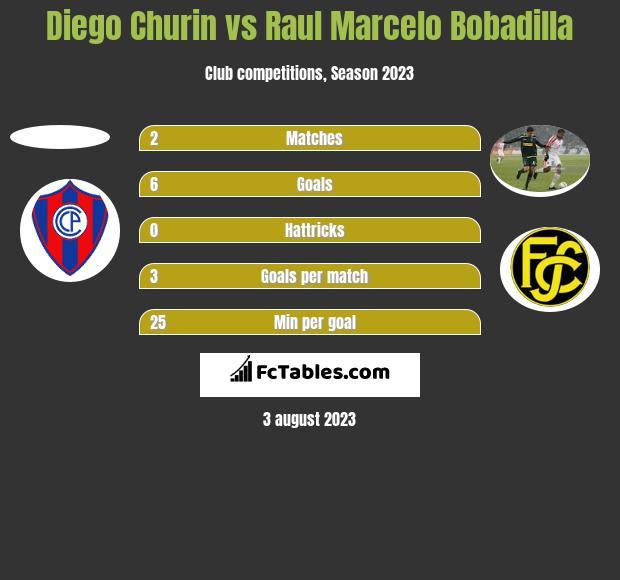 Diego Churin vs Raul Marcelo Bobadilla h2h player stats