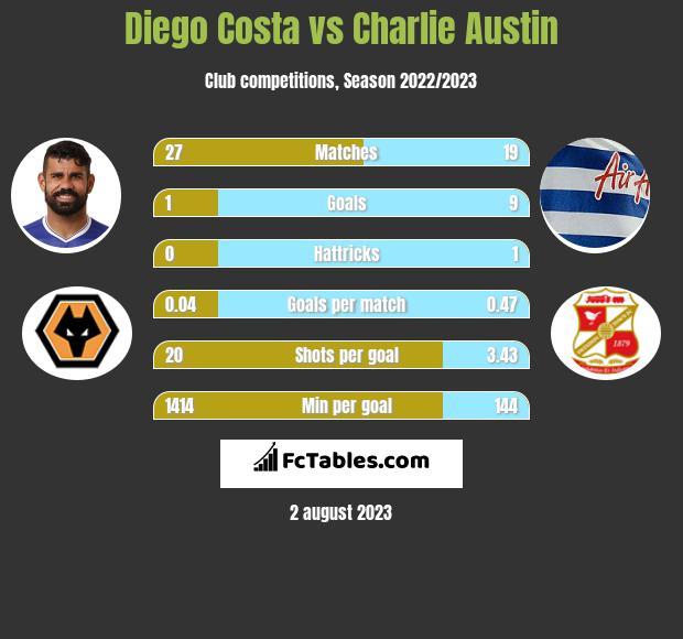 Diego Costa vs Charlie Austin h2h player stats