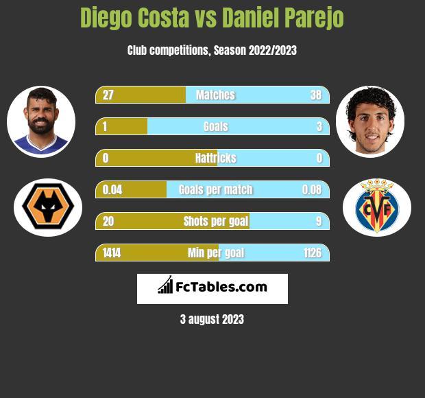 Diego Costa vs Daniel Parejo h2h player stats