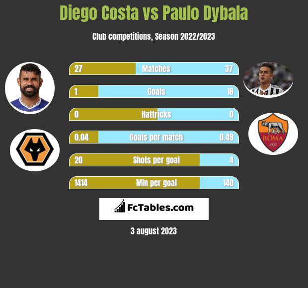 Diego Costa vs Paulo Dybala infographic