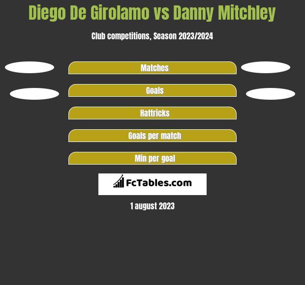 Diego De Girolamo vs Danny Mitchley h2h player stats