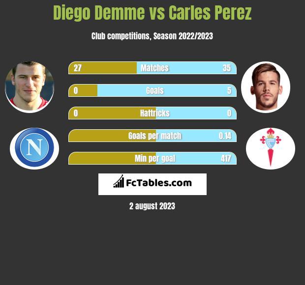 Diego Demme vs Carles Perez infographic