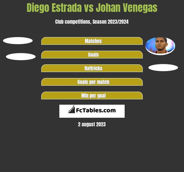 Diego Estrada vs Johan Venegas h2h player stats