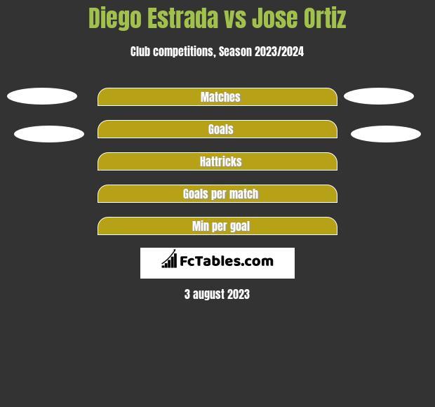 Diego Estrada vs Jose Ortiz h2h player stats