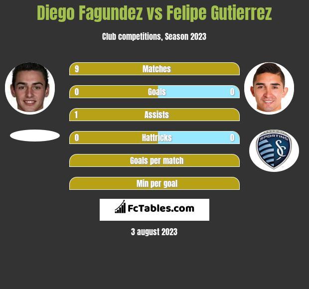 Diego Fagundez vs Felipe Gutierrez h2h player stats