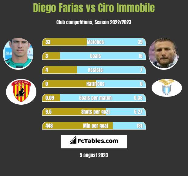 Diego Farias vs Ciro Immobile infographic
