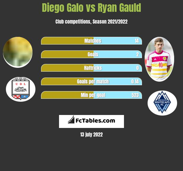 Diego Galo vs Ryan Gauld infographic