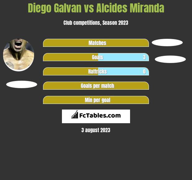 Diego Galvan vs Alcides Miranda h2h player stats