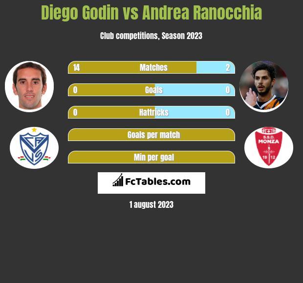 Diego Godin vs Andrea Ranocchia infographic