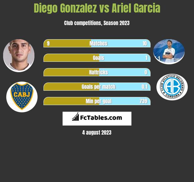 Diego Gonzalez vs Ariel Garcia infographic