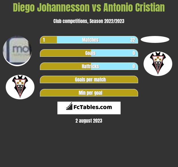 Diego Johannesson vs Antonio Cristian infographic
