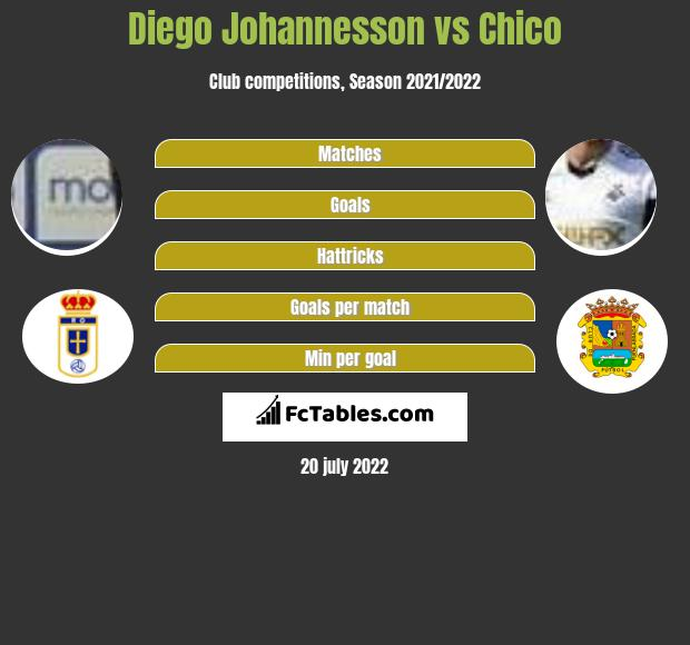Diego Johannesson vs Chico infographic