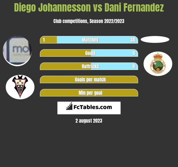 Diego Johannesson vs Dani Fernandez infographic