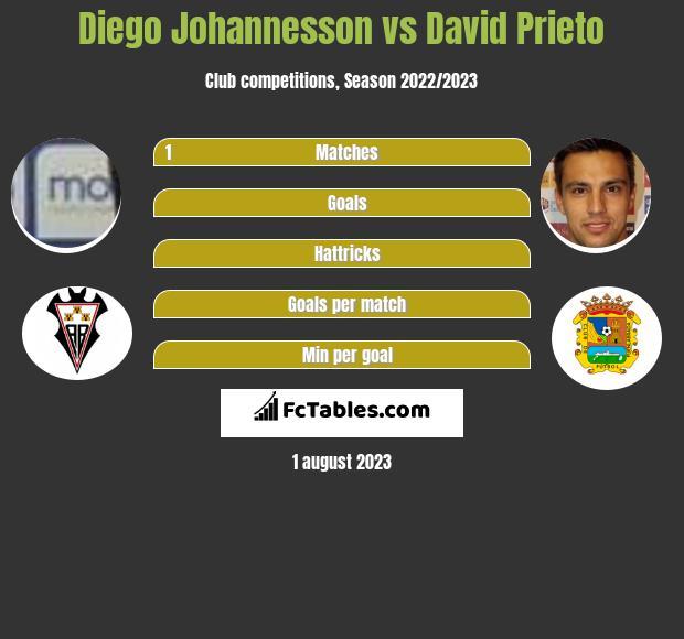 Diego Johannesson vs David Prieto infographic