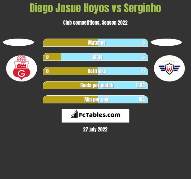 Diego Josue Hoyos vs Serginho h2h player stats