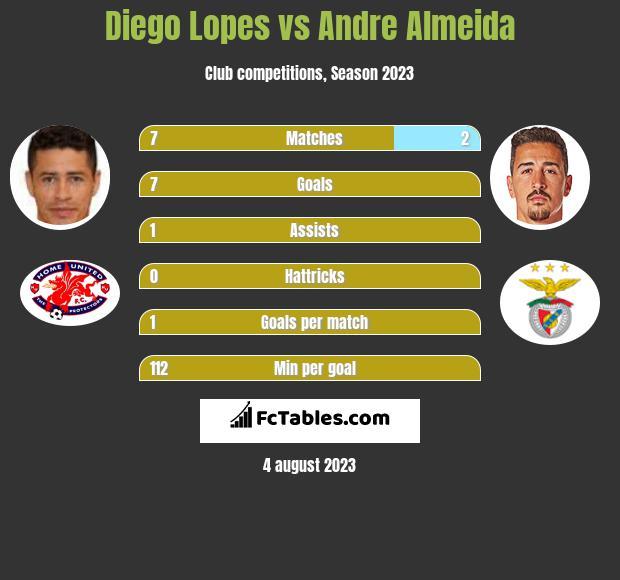 Diego Lopes vs Andre Almeida infographic